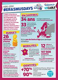 ERASMUS en chiffres